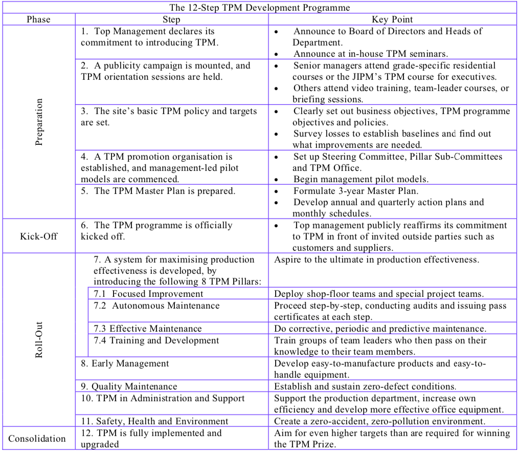 The 12-Step TPM Development Program