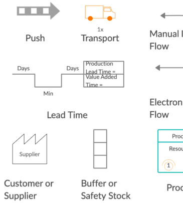 Value Stream Mapping using Office Tools